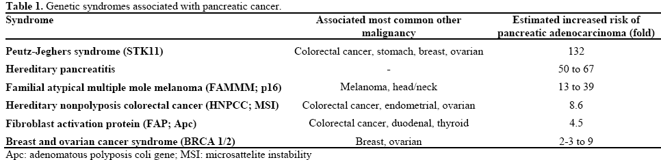 Cancer familial syndromes