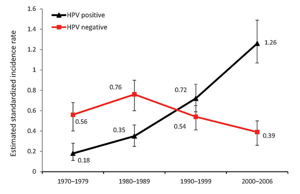 incidence hpv oropharyngeal cancer)