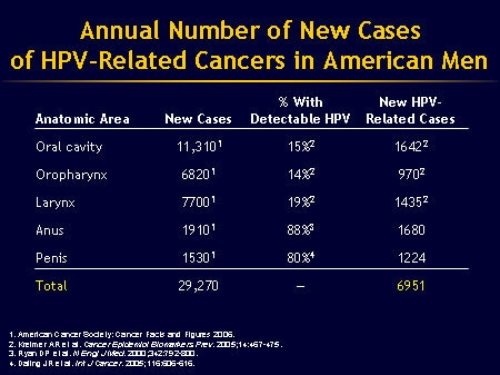 hpv related penile cancer)