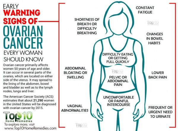 ovarian cancer or cyst symptoms