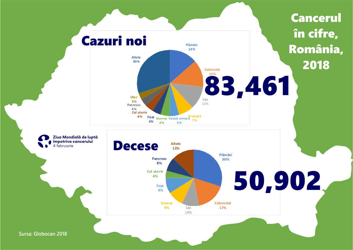 cancerul in romania statistici