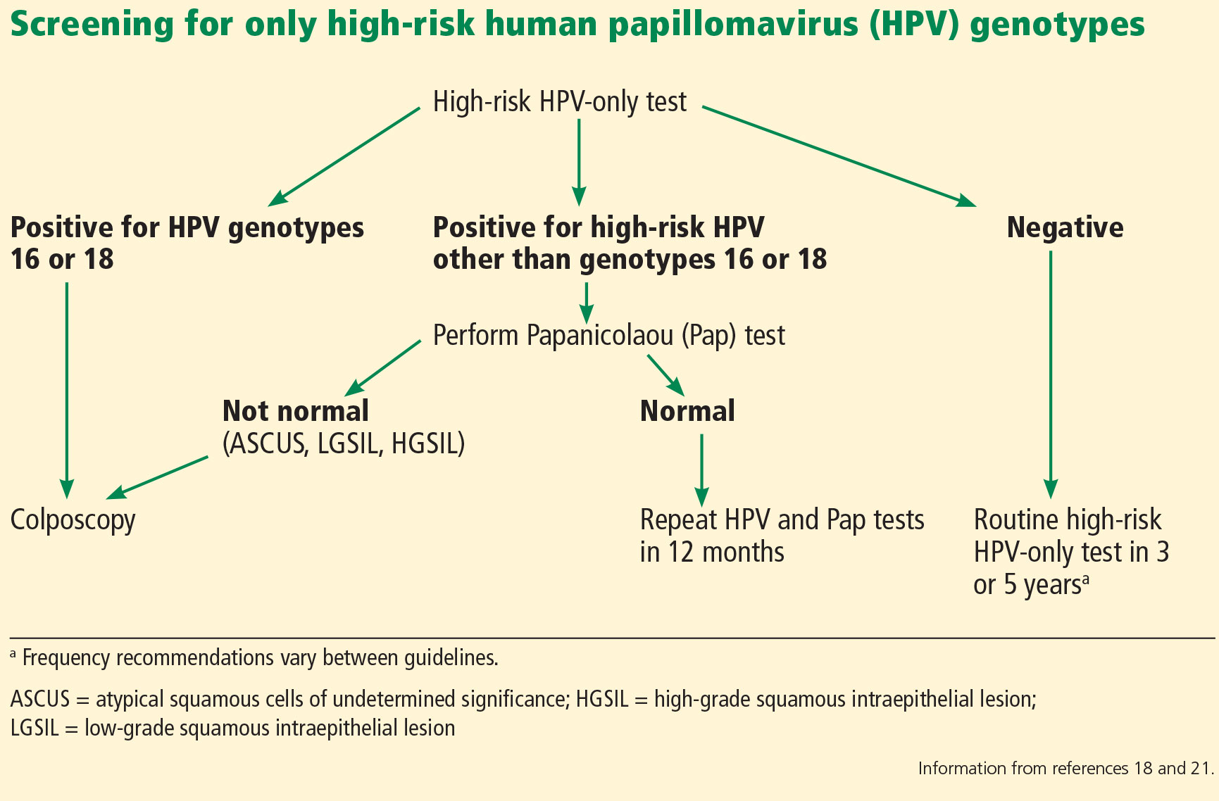 hpv high risk genotype 18