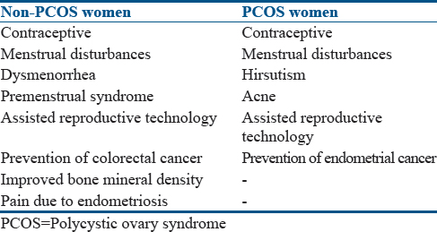 endometrial cancer in pcos)
