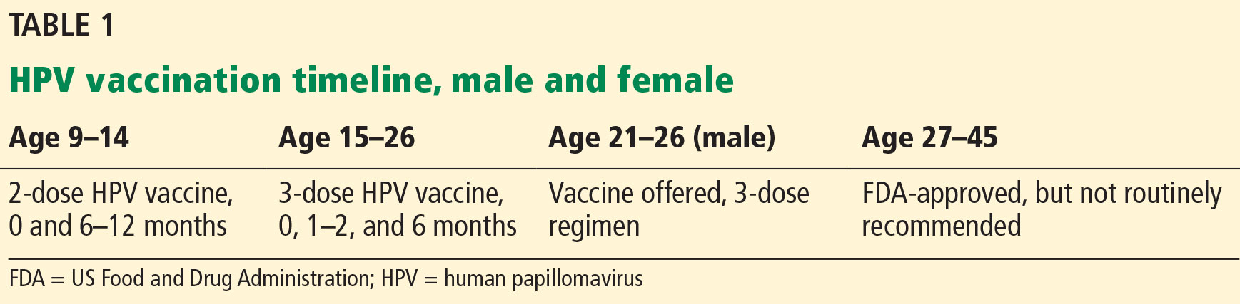 what is human papillomavirus vaccine for