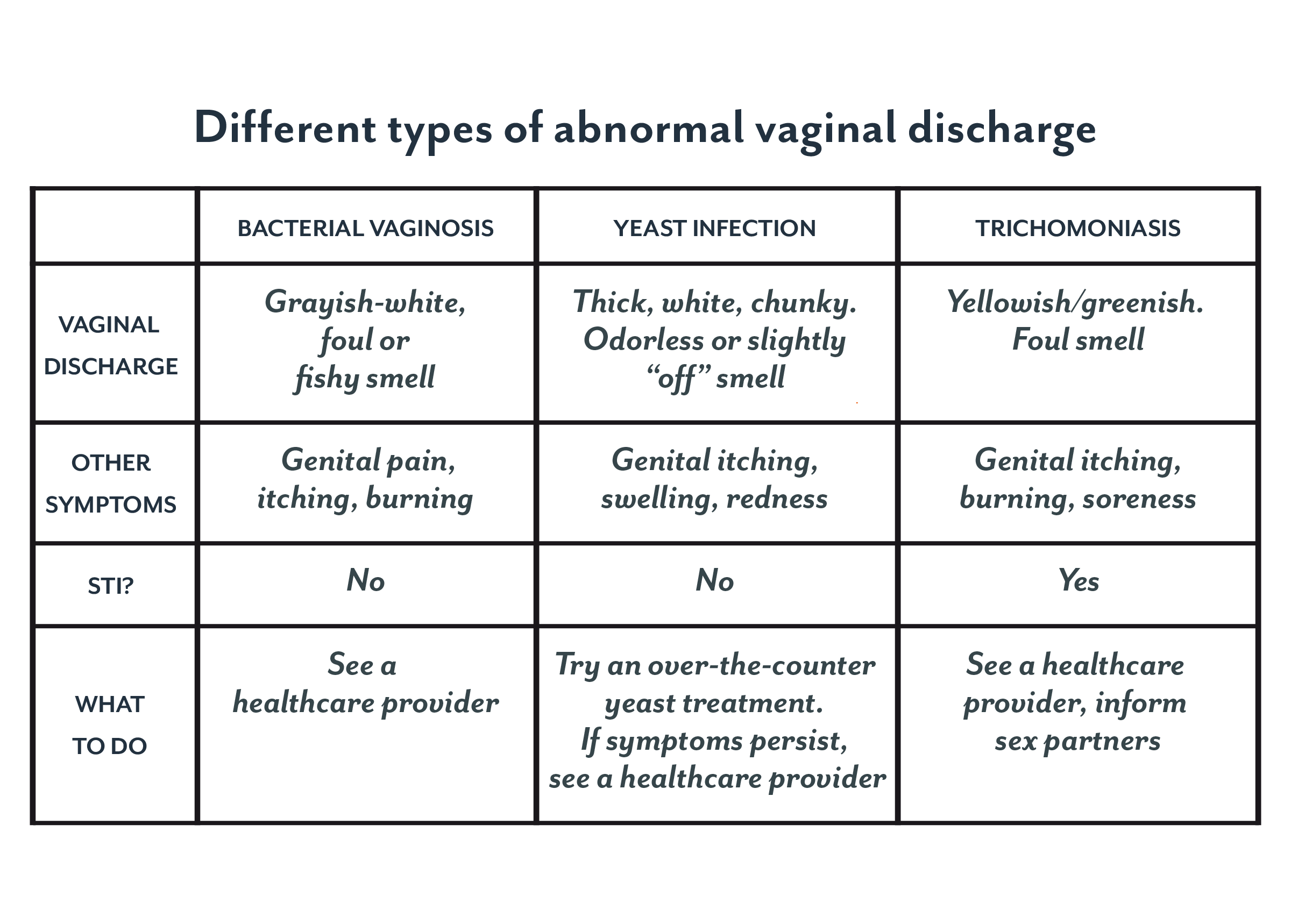 hpv symptoms yellow discharge