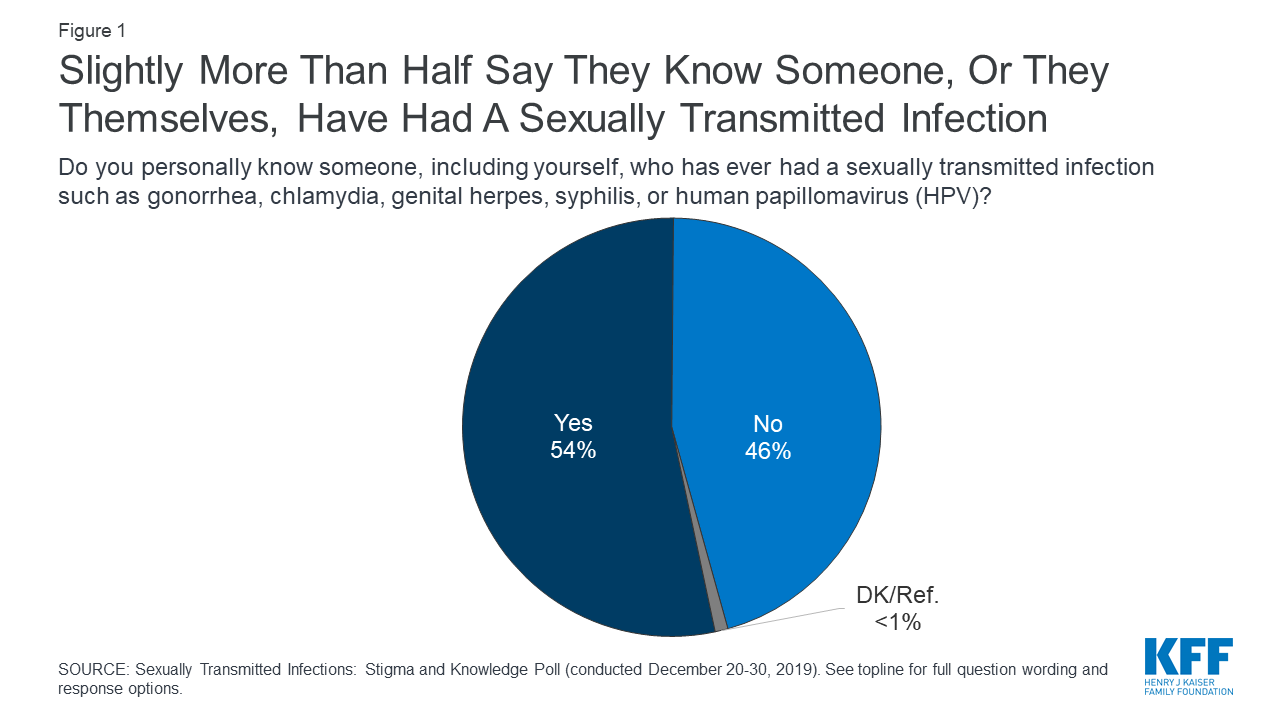 hpv and herpes statistics