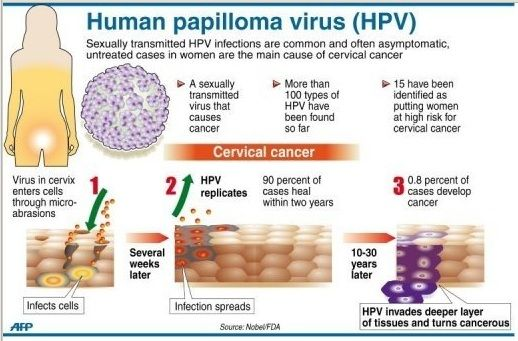hpv virus cancer peritoneal cancer hysterectomy