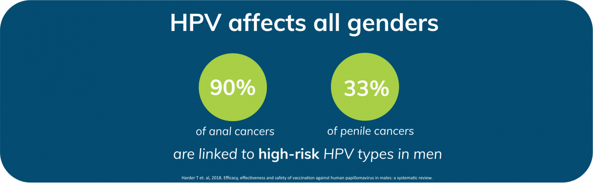 hpv and cancer males