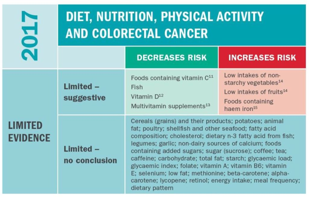 colorectal cancer and nutrition)
