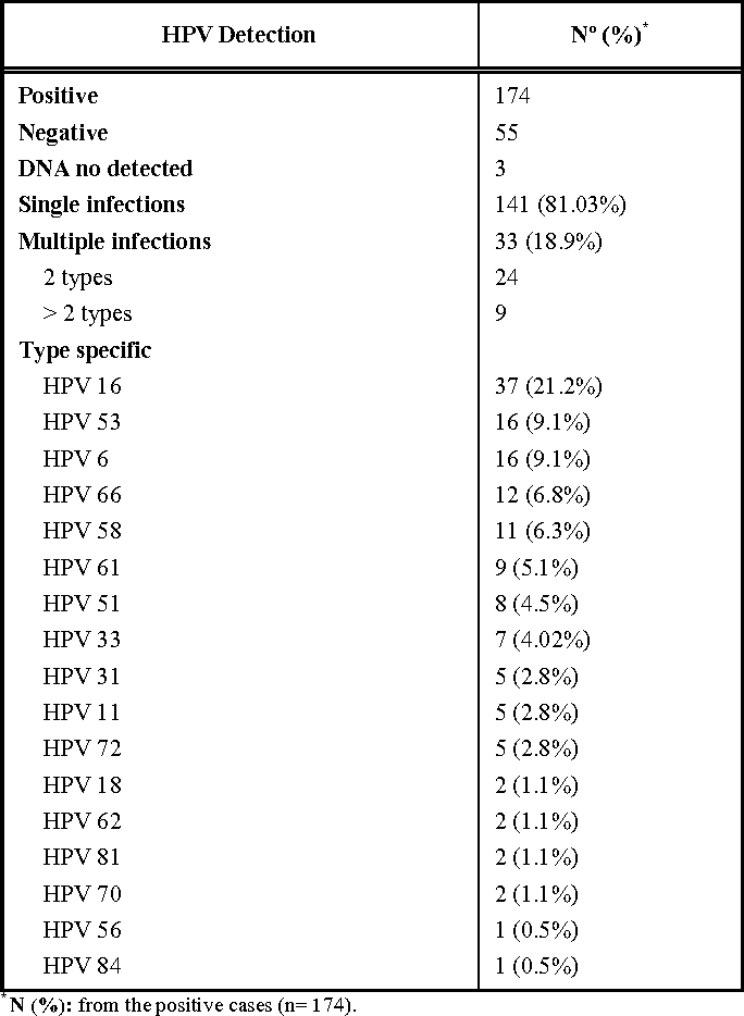 treatment for helminth hpv virus prijenos