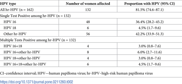 Hpv high risk positive result, HPV physiopathology in HIV positive patients