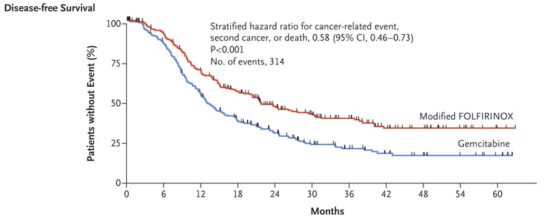 pancreatic cancer folfirinox adjuvant)
