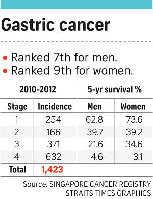 gastric cancer china)