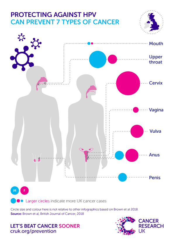 hpv cancer type)