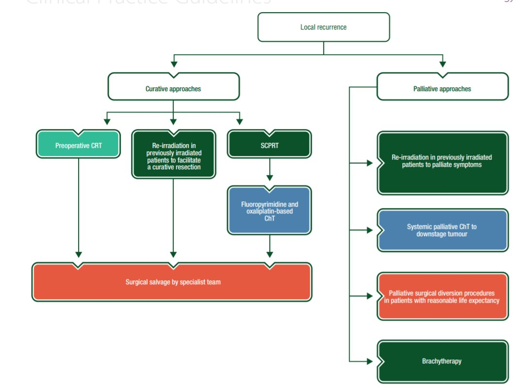 colorectal cancer esmo guideline