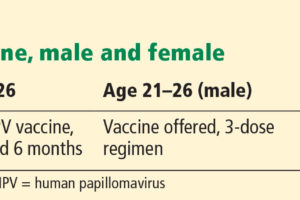 Human papillomavirus vaccine dosage schedule