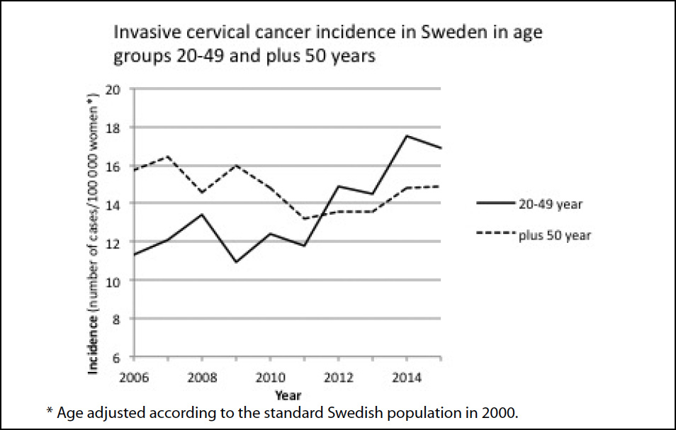 hpv vaccine and cancer rates)