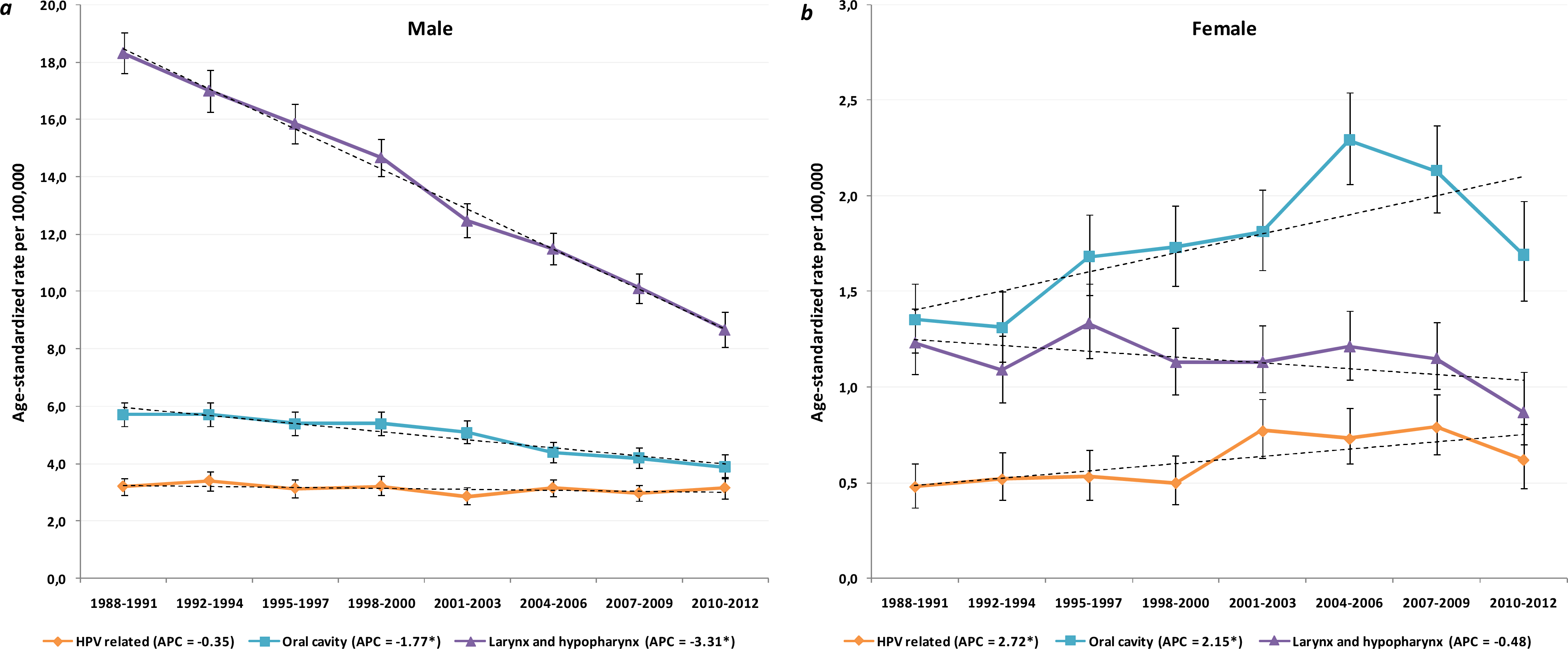 Incidence of hpv related head and neck cancer