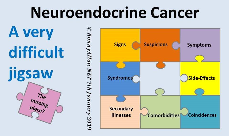 Neuroendocrine cancer labs