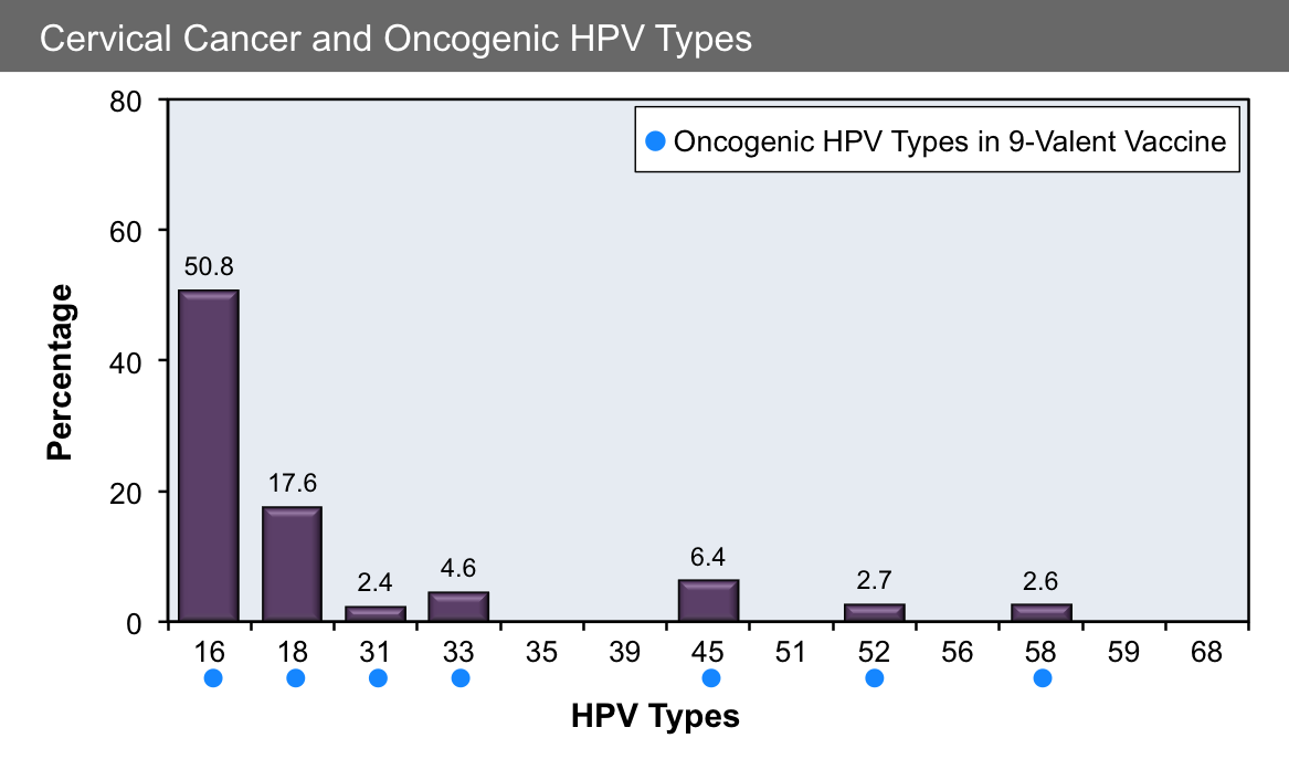hpv virus chance of cancer)