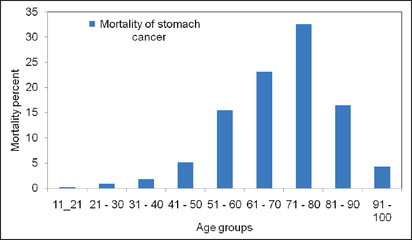 gastric cancer by age