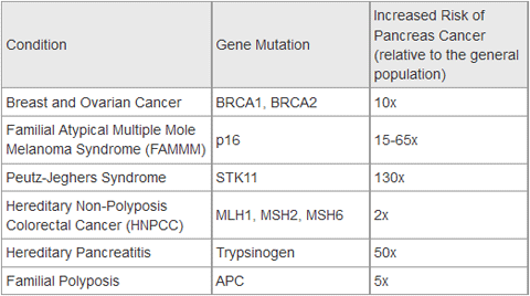 pancreatic cancer genes)