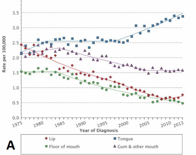 incidence of hpv head and neck cancer)