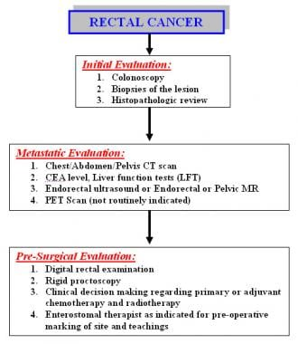 rectosigmoid cancer survival rate)