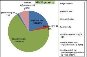 hpv high risk infektion)