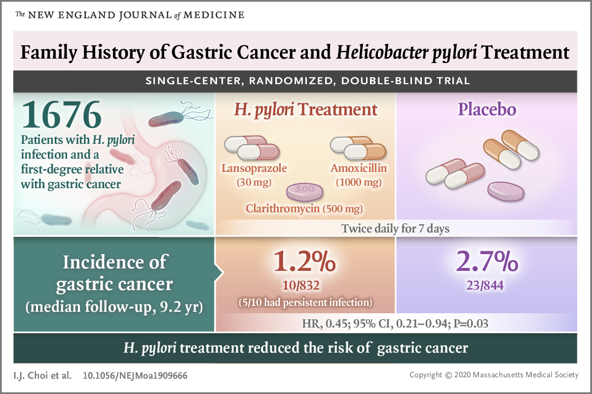 gastric cancer review 2020