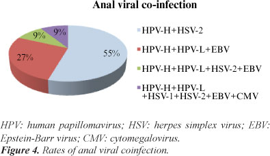 human papillomavirus infection or herpes