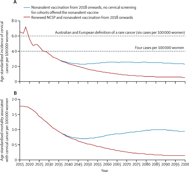 Correlation between human papillomavirus prevalence and cervical cancer incidence