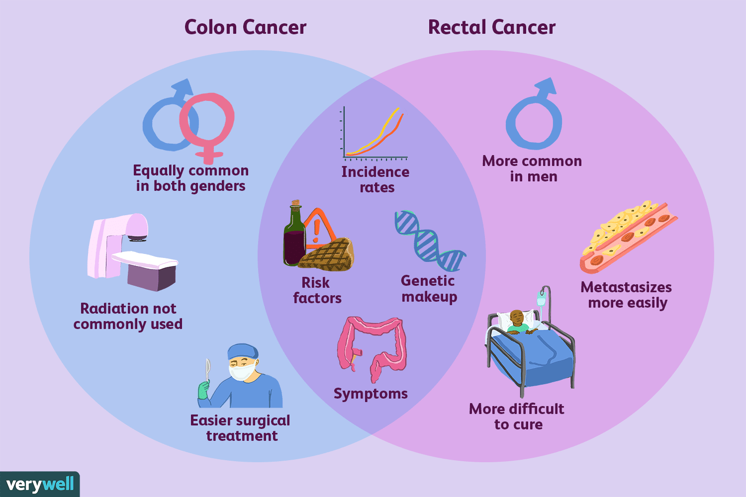cancer colon prognosis ciuperci in sos alb