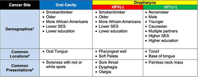 hpv positive tongue cancer