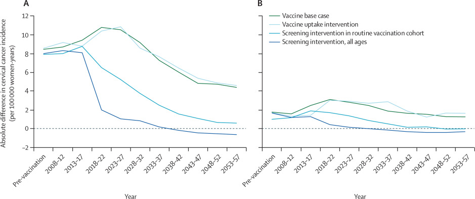 hpv vaccine and cancer rates