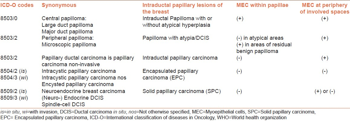 icd 10 for intraductal papilloma)