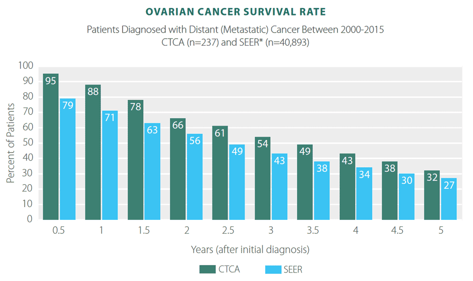 ovarian cancer mortality rate)