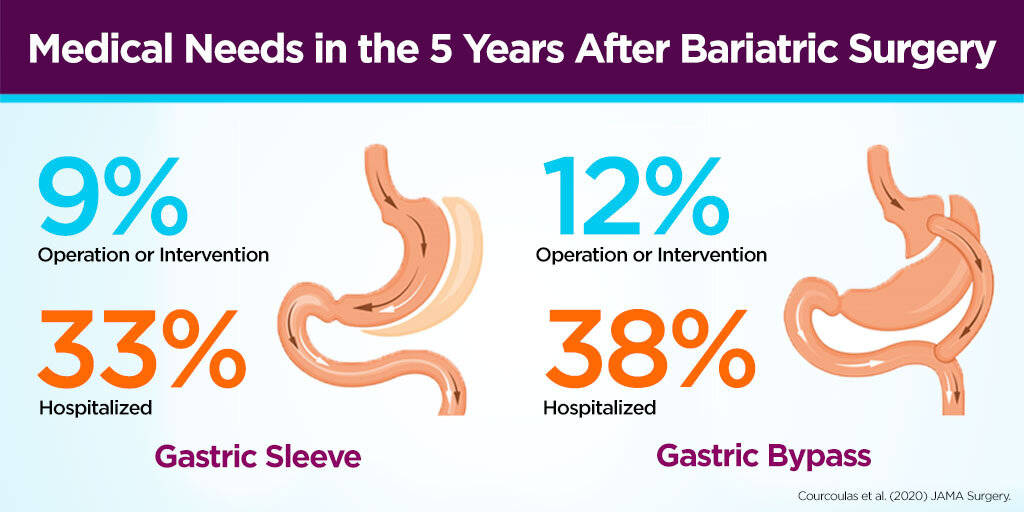cancer after gastric sleeve