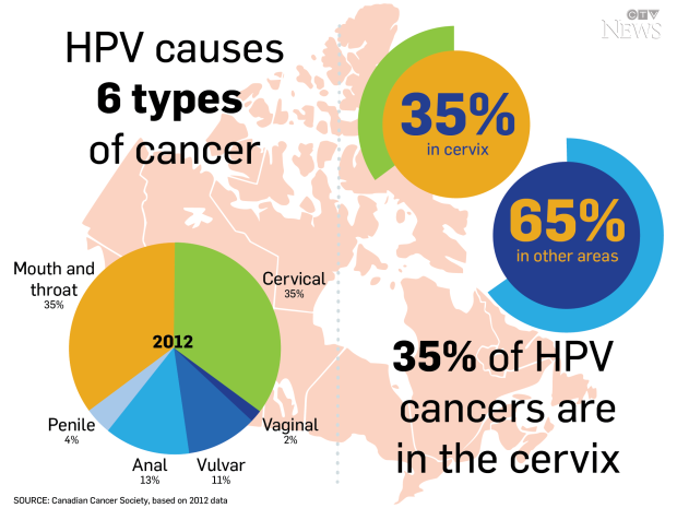 cancer caused from hpv