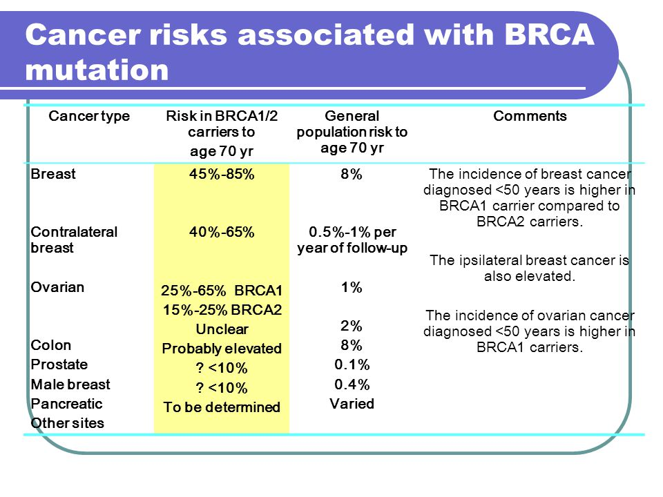 cancer colon brca