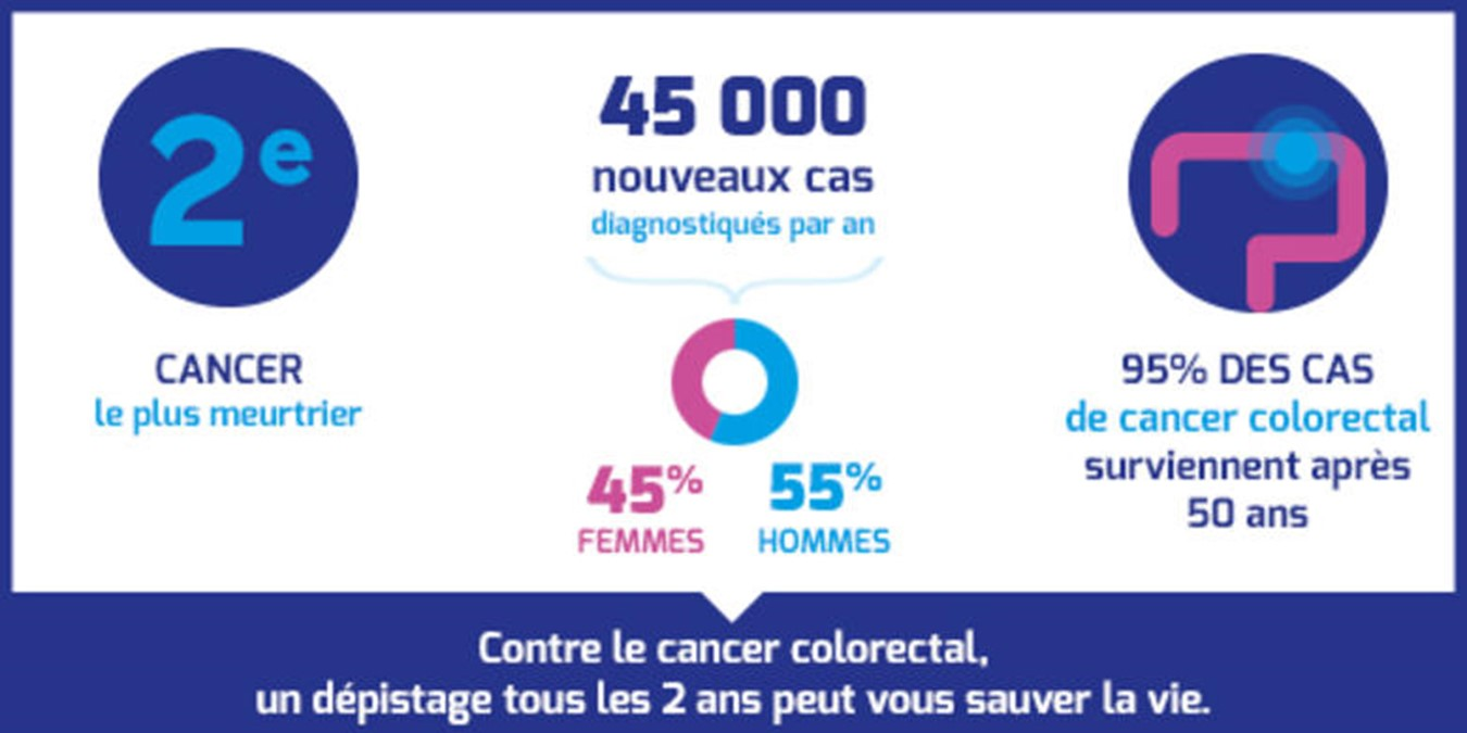 cancer colorectal homme