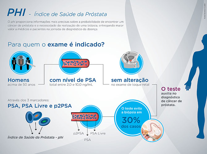 Cancer de prostata urinar sangue