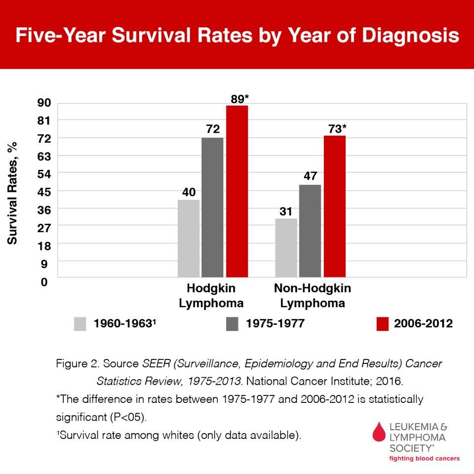 cancer non hodgkin s lymphoma survival rate