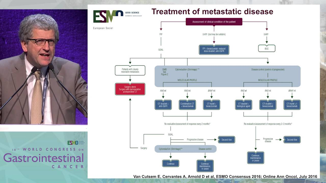 colorectal cancer esmo guidelines)