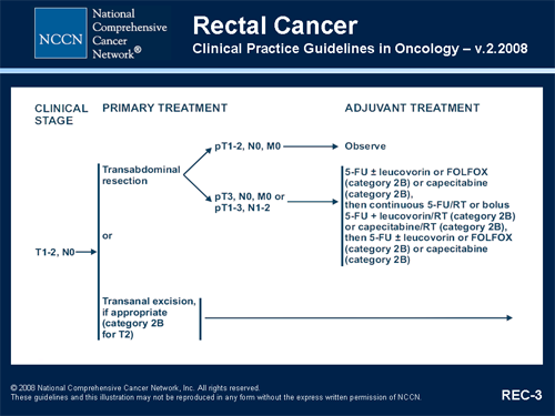 colorectal cancer treatment guidelines)