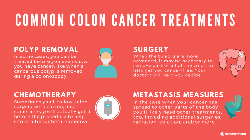 colorectal cancer treatments)