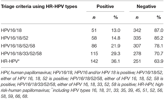 hpv high risk genotype 18)