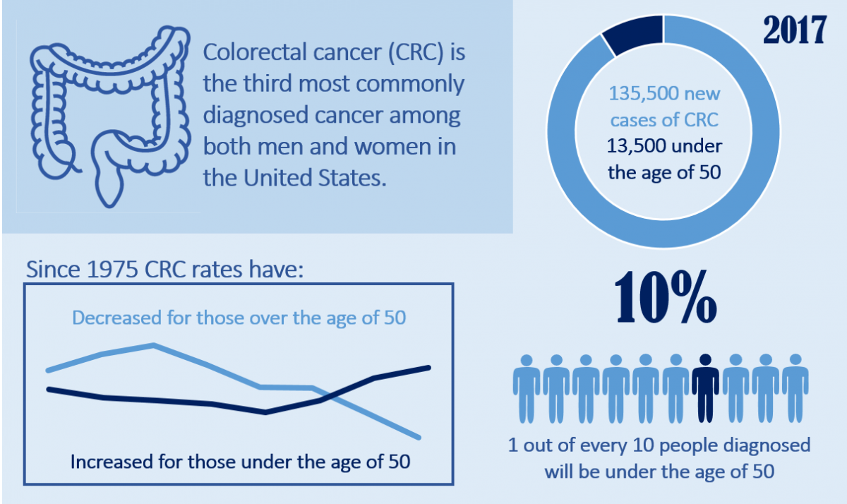 Colorectal cancer young man,