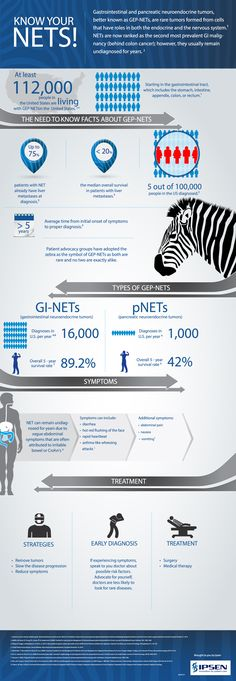 neuroendocrine cancer facts