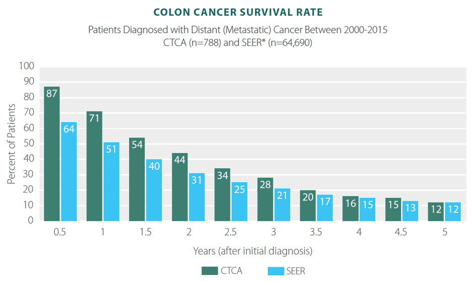 metastatic cancer of the colon survival rate)